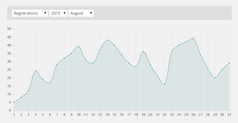 statistics restocking chart